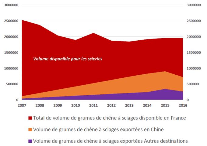 Volumes de grumes de chêne à sciage disponibles pour les entreprises françaises et volumes exportés de 2007 à 2016. Source des données: Agreste, douanes Chine. Crédit de l'illustration: FNB.